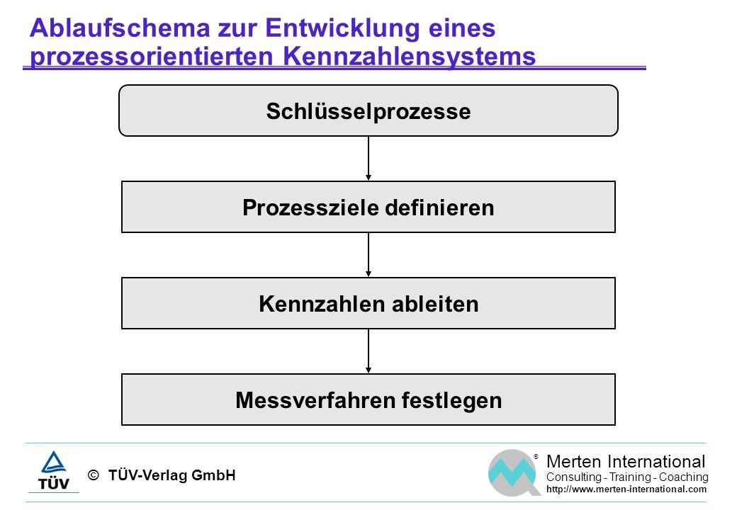 Prozessziele definieren Messverfahren festlegen