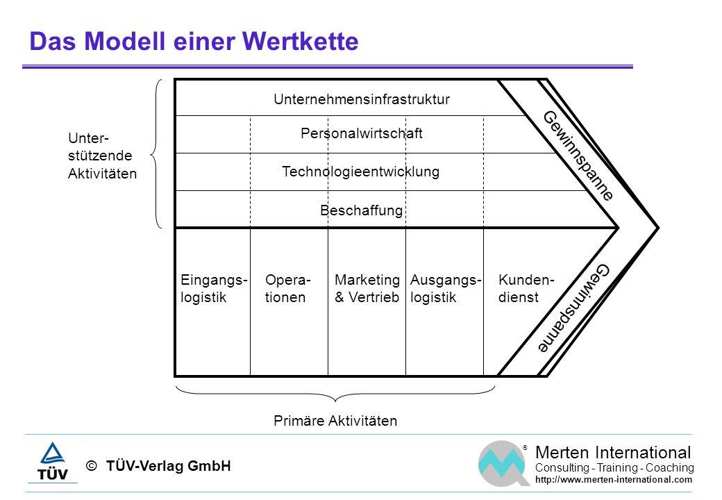 Das Modell einer Wertkette