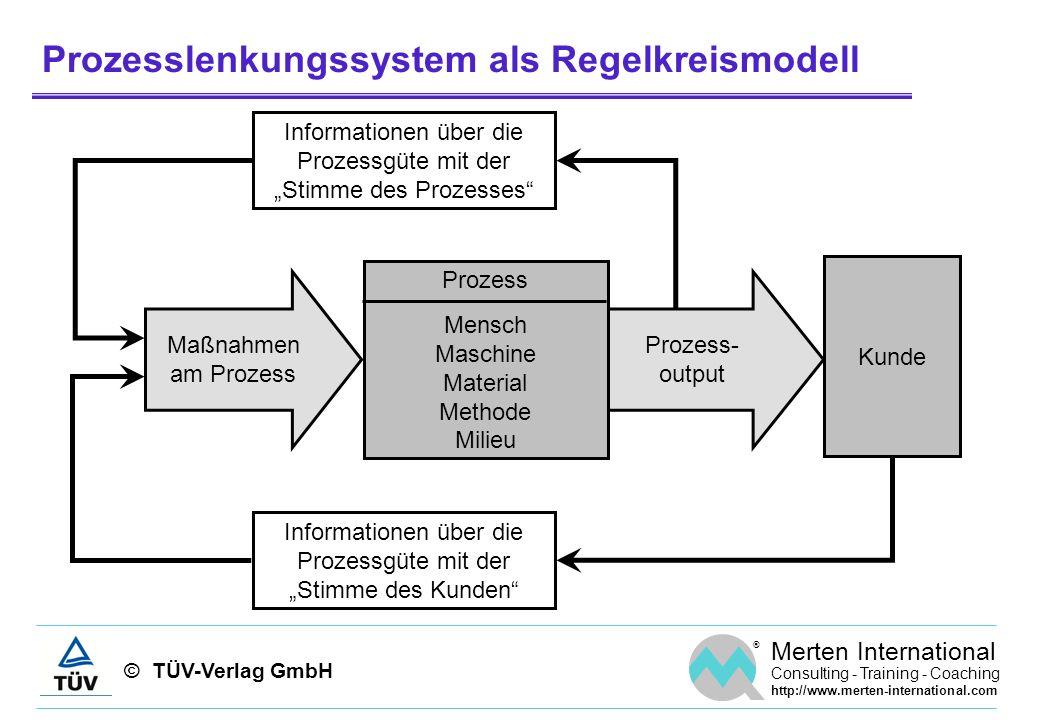Prozesslenkungssystem als Regelkreismodell