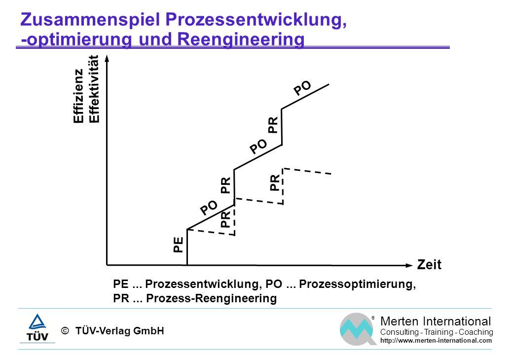 Zusammenspiel Prozessentwicklung, -optimierung und Reengineering