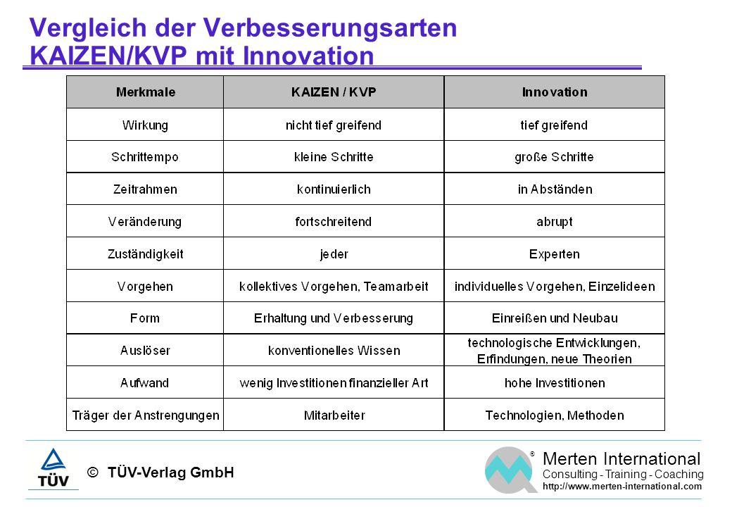 Vergleich der Verbesserungsarten KAIZEN/KVP mit Innovation
