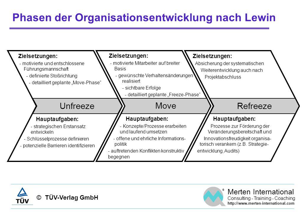 Phasen der Organisationsentwicklung nach Lewin
