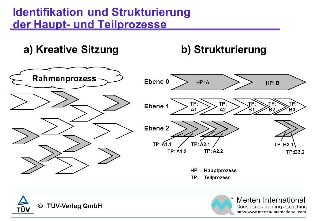 Identifikation und Strukturierung der Haupt- und Teilprozesse
