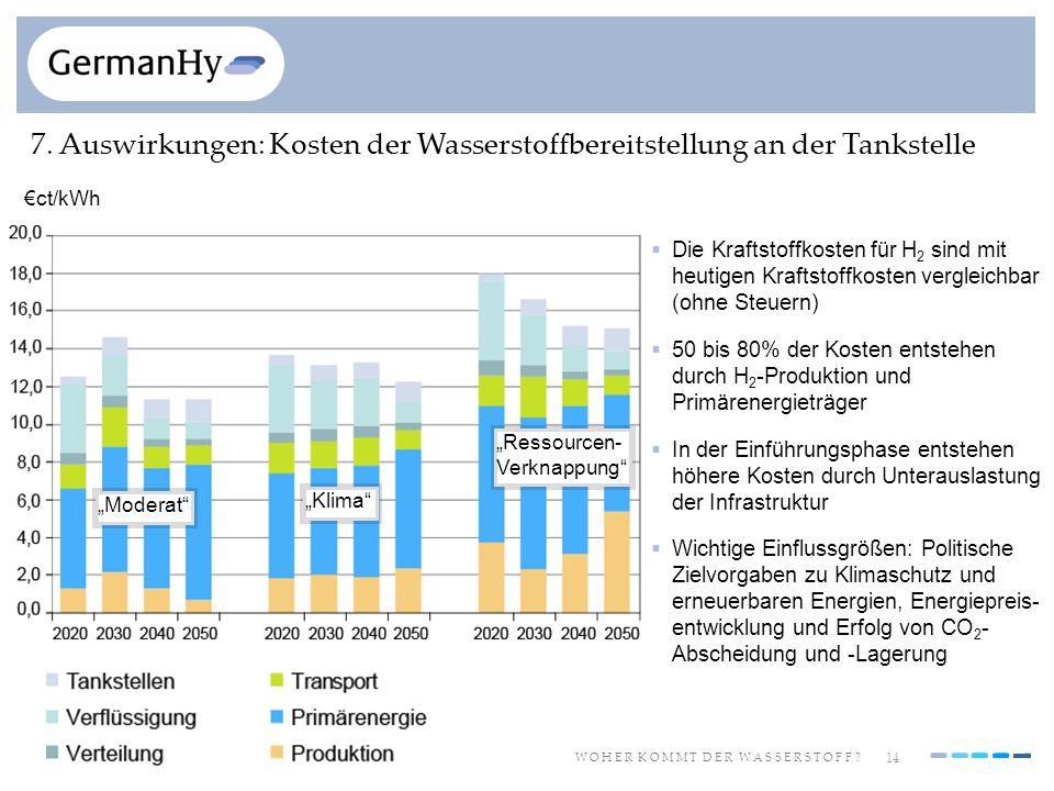7. Auswirkungen: Kosten der Wasserstoffbereitstellung an der Tankstelle
