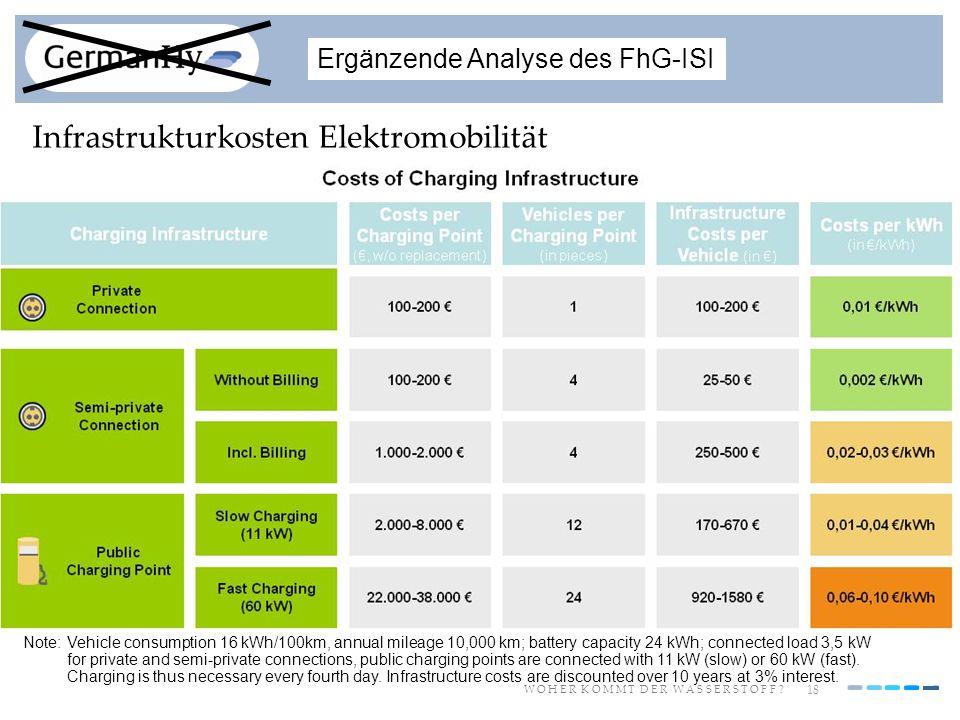 Infrastrukturkosten Elektromobilität