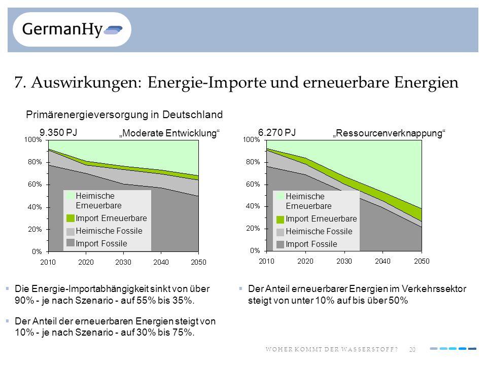 7. Auswirkungen: Energie-Importe und erneuerbare Energien