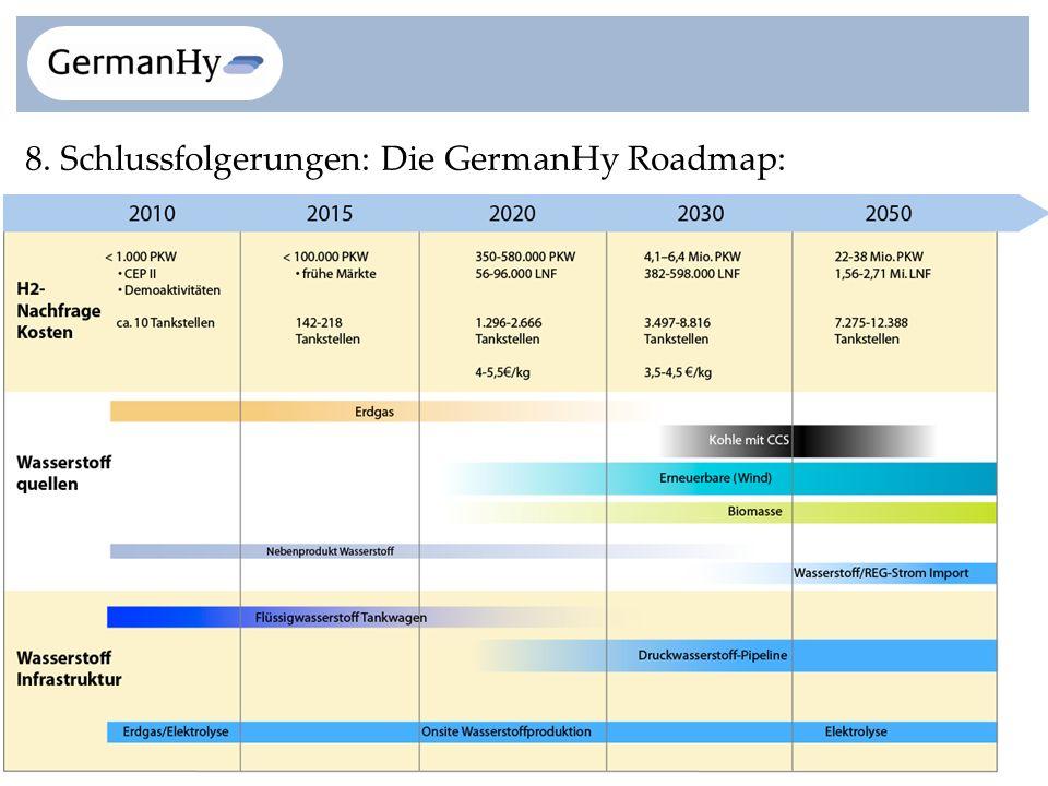 8. Schlussfolgerungen: Die GermanHy Roadmap: