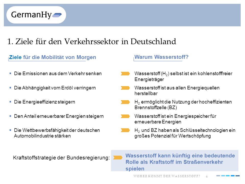 1. Ziele für den Verkehrssektor in Deutschland