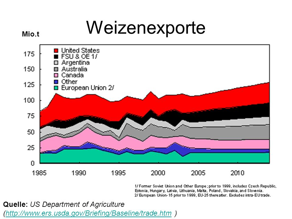 Weizenexporte Mio.t.
