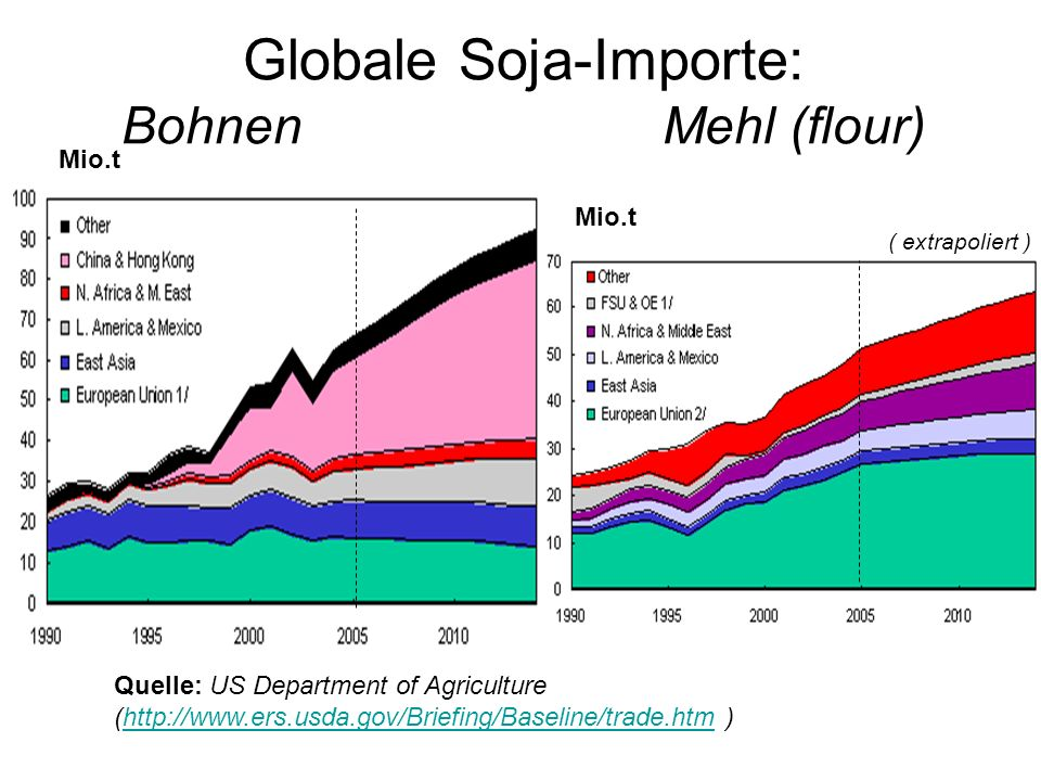 Globale Soja-Importe: Bohnen Mehl (flour)