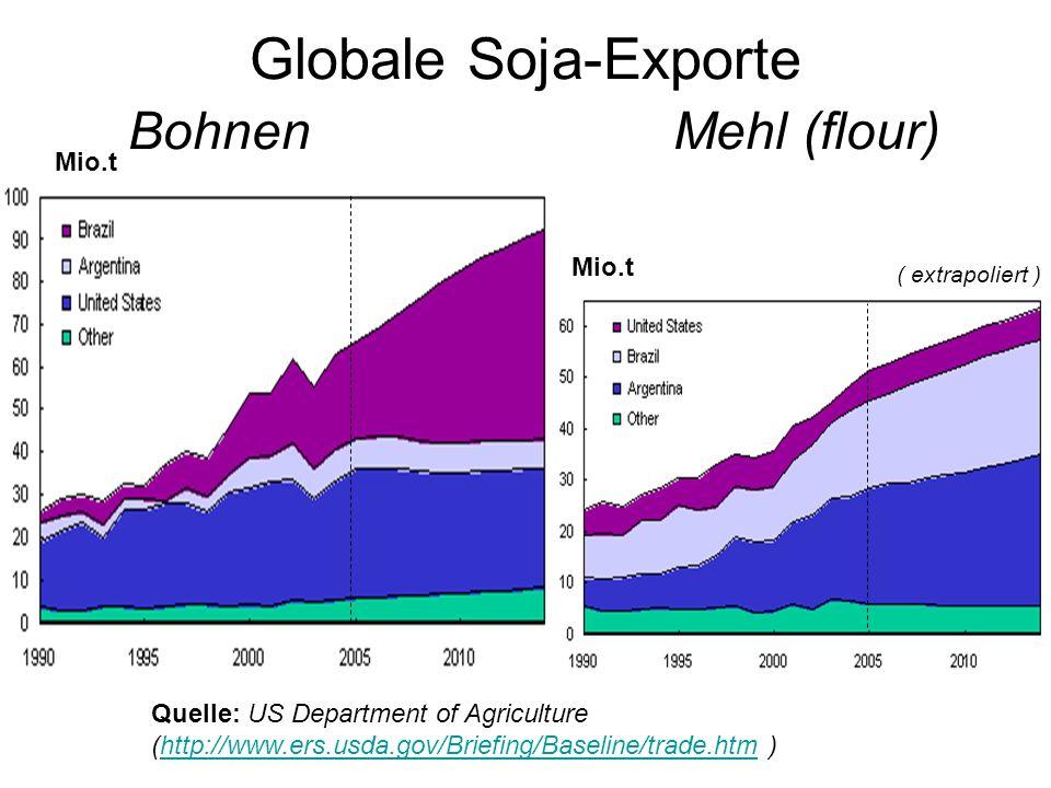 Globale Soja-Exporte Bohnen Mehl (flour)