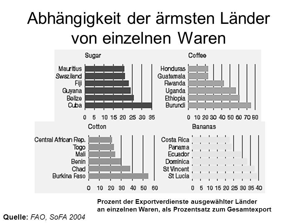 Abhängigkeit der ärmsten Länder von einzelnen Waren