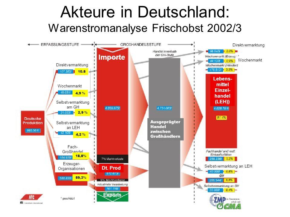 Akteure in Deutschland: Warenstromanalyse Frischobst 2002/3