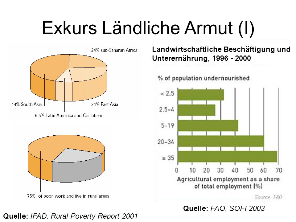 Exkurs Ländliche Armut (I)