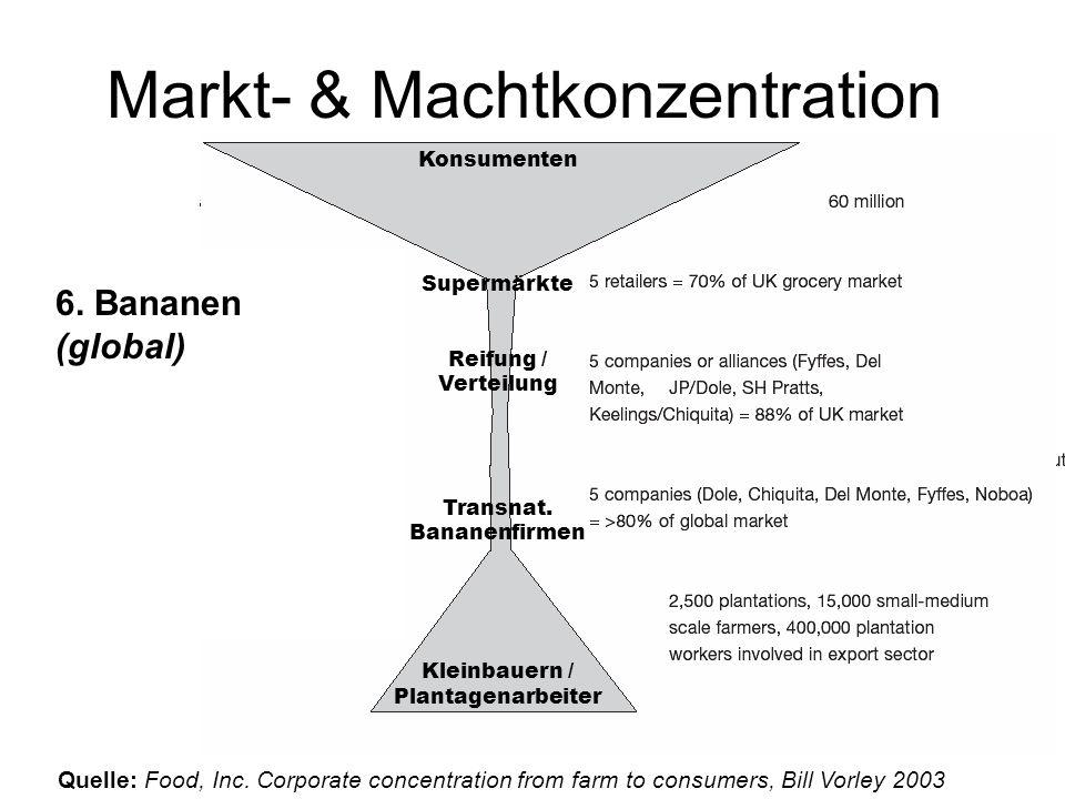 Markt- & Machtkonzentration