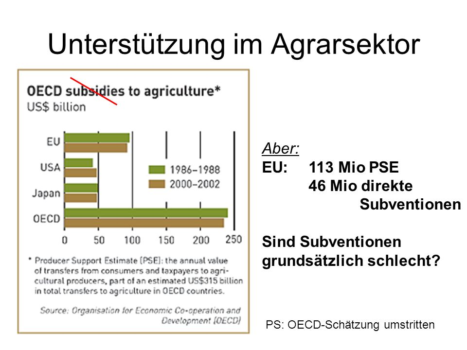 Unterstützung im Agrarsektor