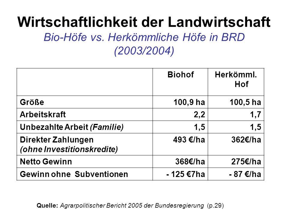 Wirtschaftlichkeit der Landwirtschaft Bio-Höfe vs