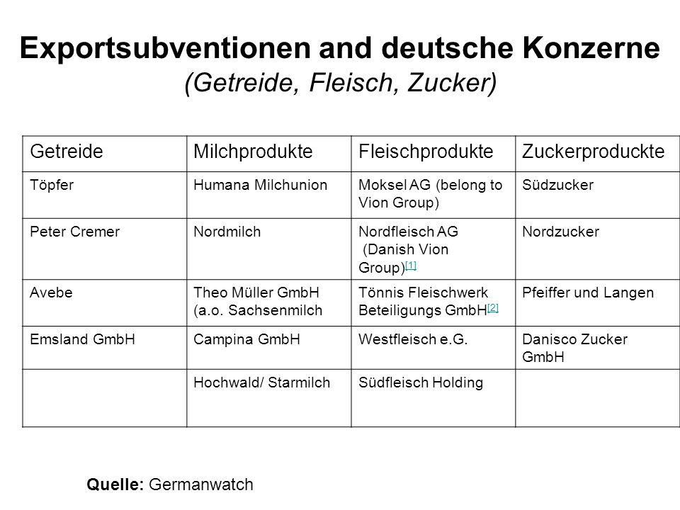 Exportsubventionen and deutsche Konzerne (Getreide, Fleisch, Zucker)