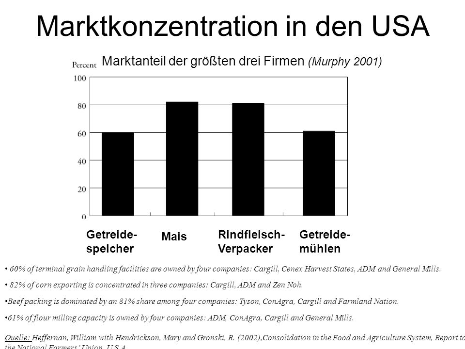 Marktkonzentration in den USA