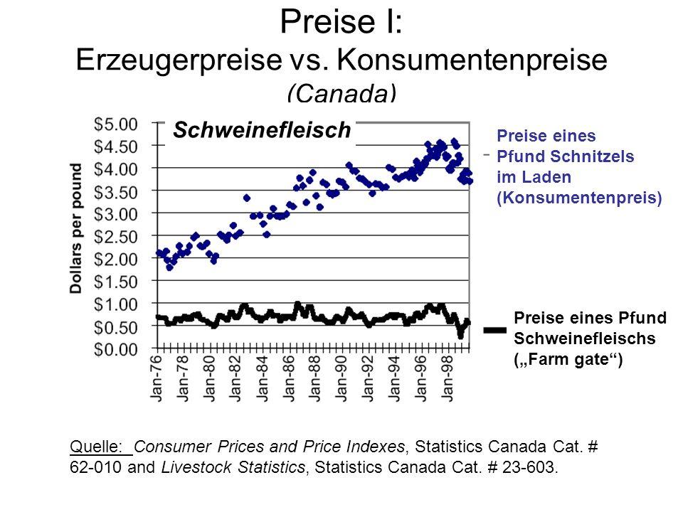 Preise I: Erzeugerpreise vs. Konsumentenpreise (Canada)
