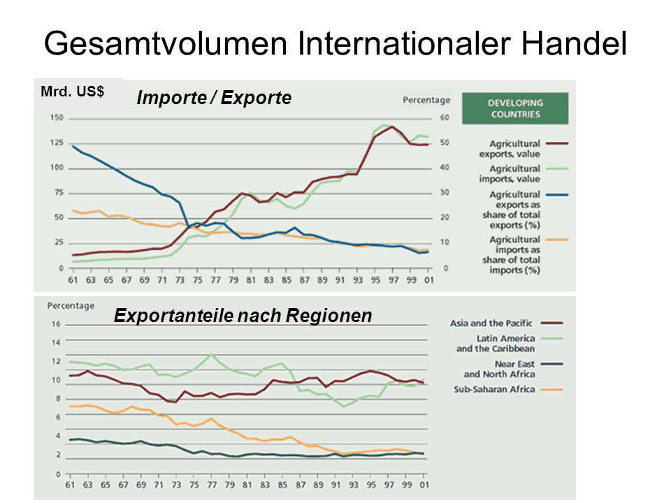 Gesamtvolumen Internationaler Handel