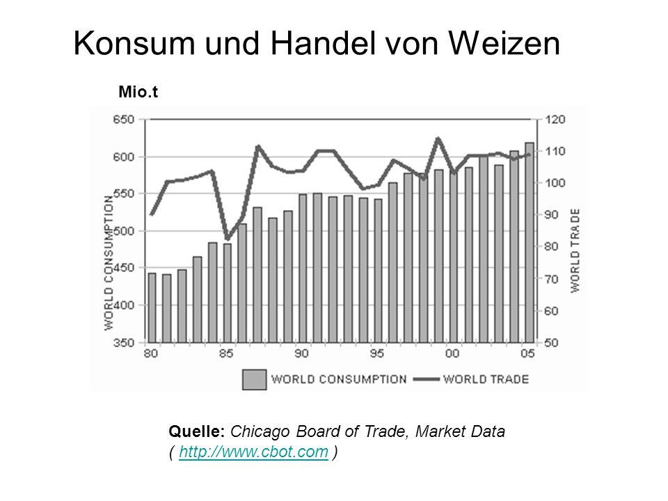 Konsum und Handel von Weizen