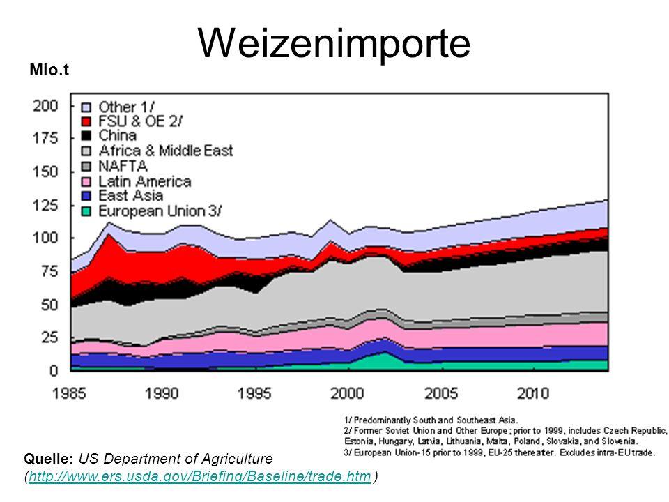 Weizenimporte Mio.t.