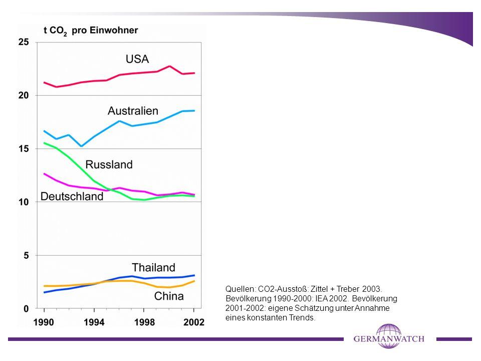 Quellen: CO2-Ausstoß: Zittel + Treber 2003