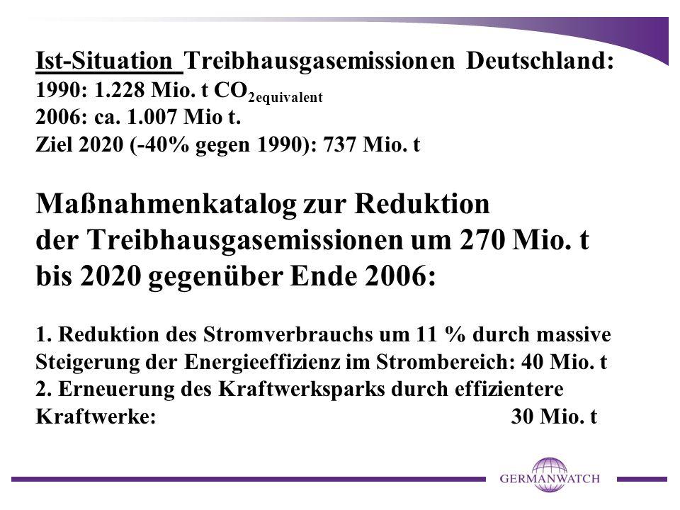 Ist-Situation Treibhausgasemissionen Deutschland: 1990: 1. 228 Mio