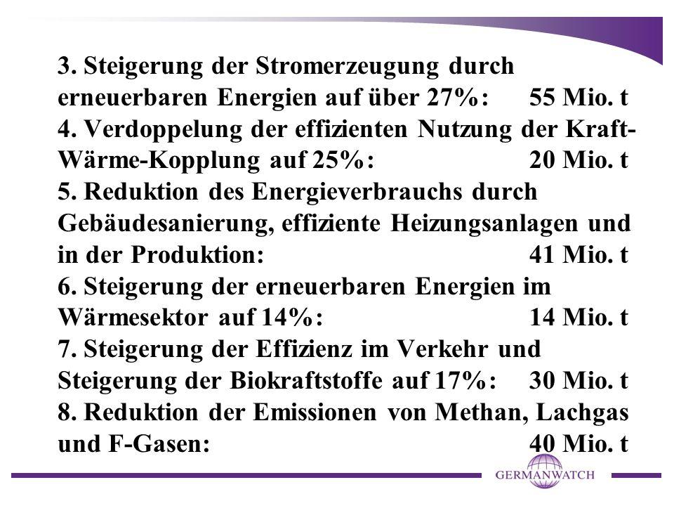 3. Steigerung der Stromerzeugung durch erneuerbaren Energien auf über 27%: 55 Mio.