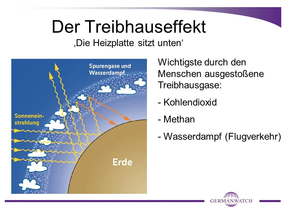Der Treibhauseffekt 'Die Heizplatte sitzt unten'