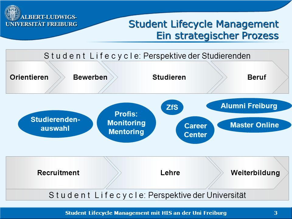 Student Lifecycle Management Ein strategischer Prozess