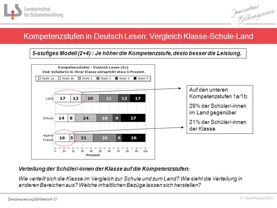 Kompetenzstufen in Deutsch Lesen: Vergleich Klasse-Schule-Land