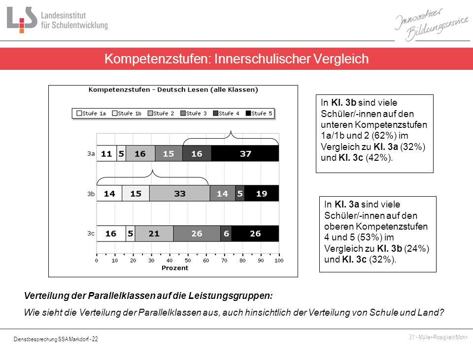 Kompetenzstufen: Innerschulischer Vergleich