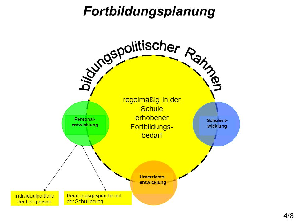 Fortbildungsplanung bildungspolitischer Rahmen