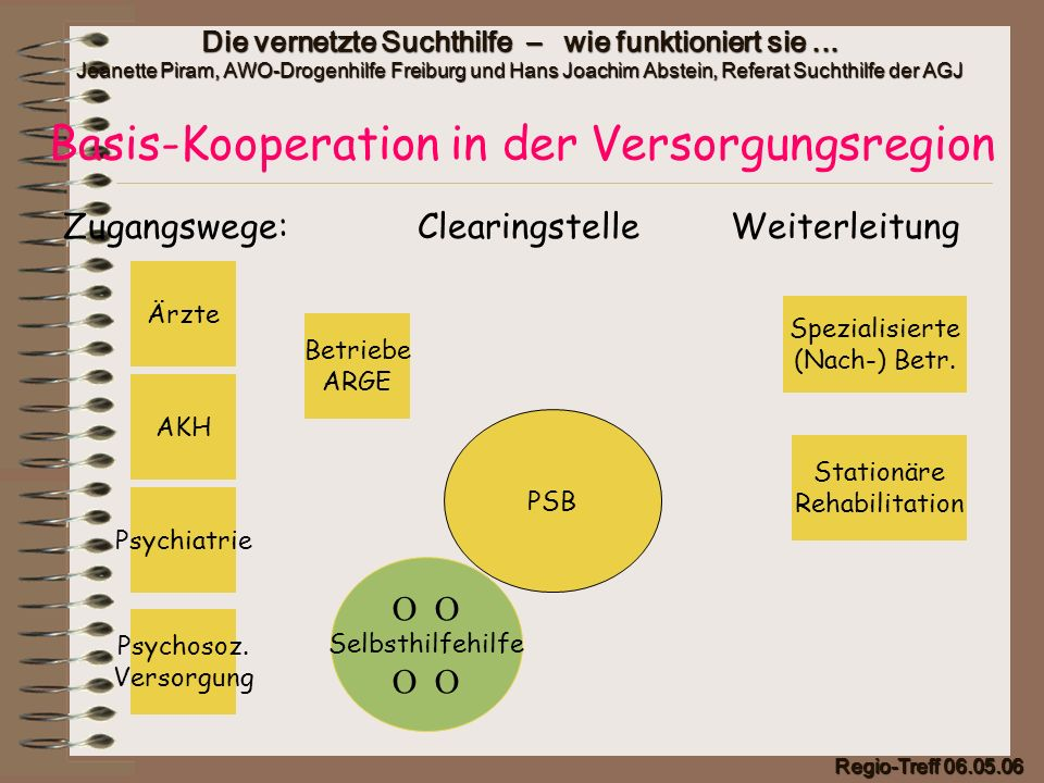 Basis-Kooperation in der Versorgungsregion