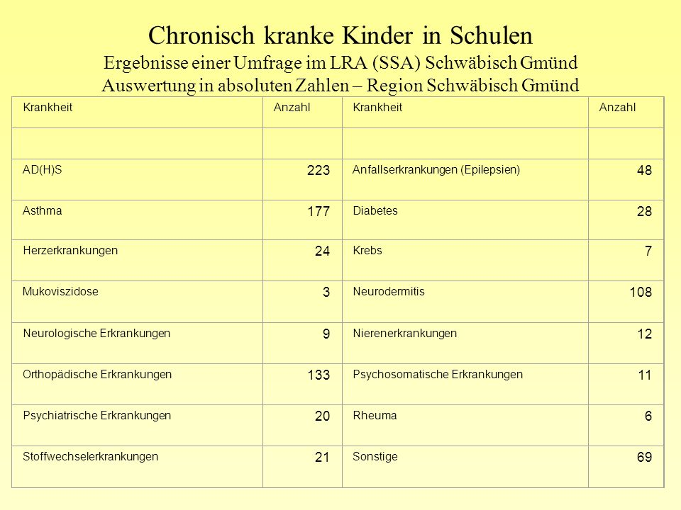 Anmerkungen: Chronisch kranke Kinder. Region Aalen. Chronisch kranke Kinder. Region Aalen.