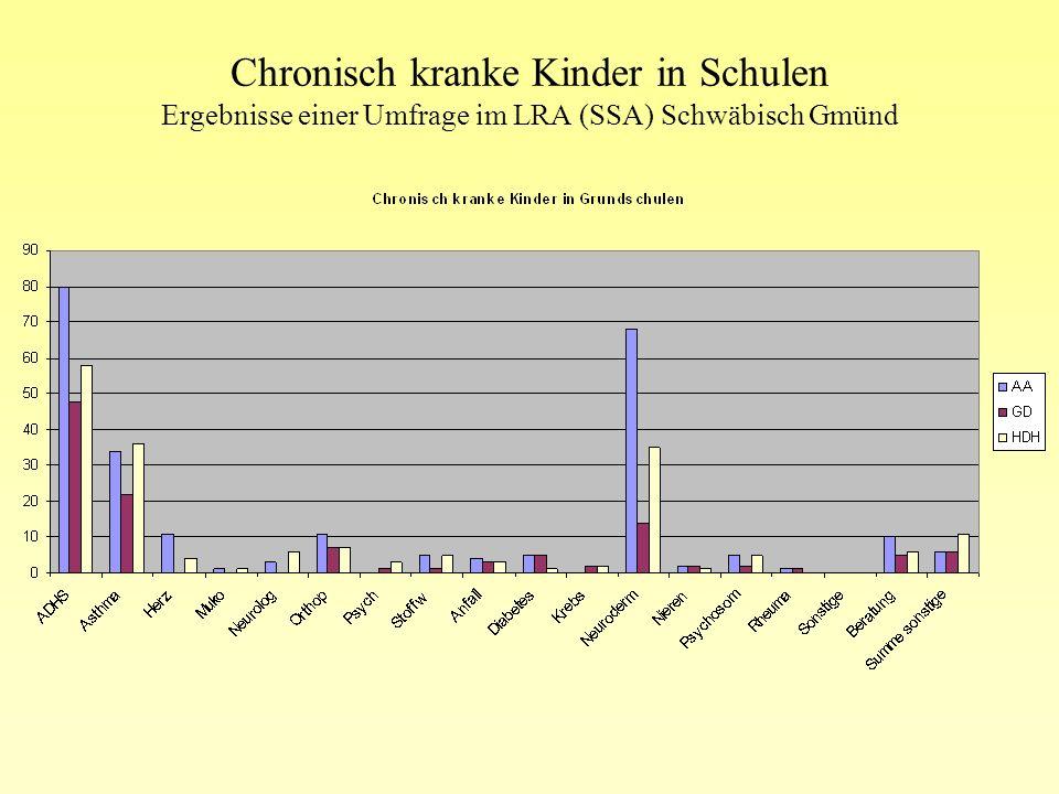 Chronisch kranke Kinder in Schulen Ergebnisse einer Umfrage im LRA (SSA) Schwäbisch Gmünd