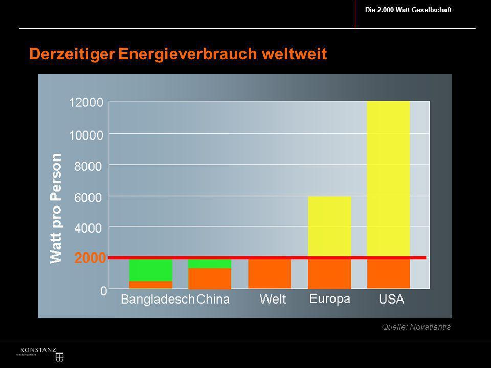 Derzeitiger Energieverbrauch weltweit