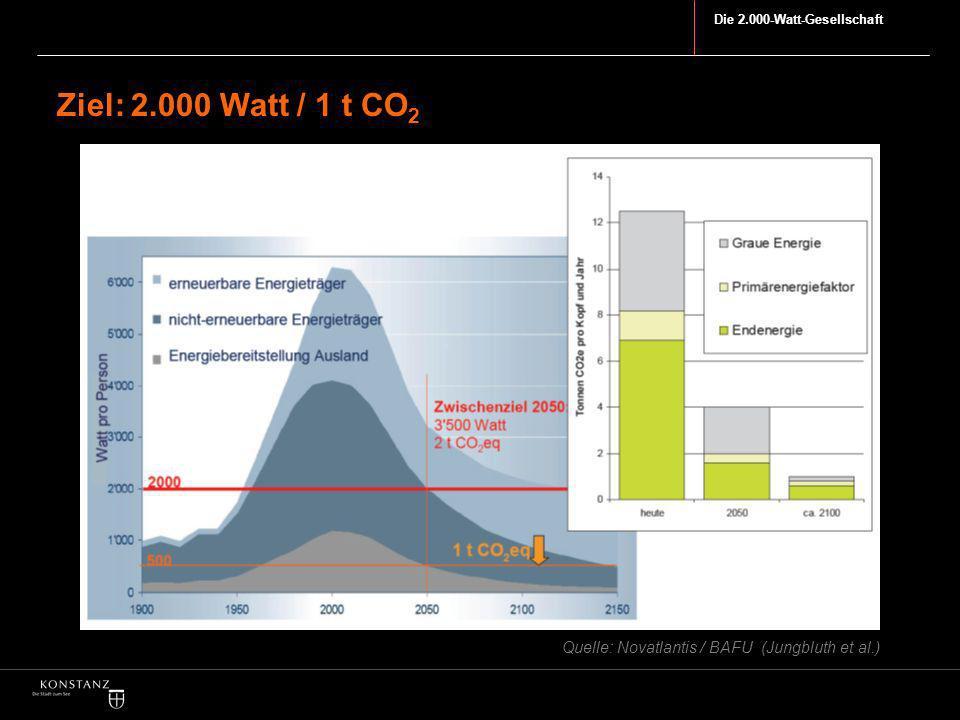 Ziel: 2.000 Watt / 1 t CO2 Entwicklung des energiepolitischen Modells der 2000-Watt-Gesellschaft an der ETH Zürich: