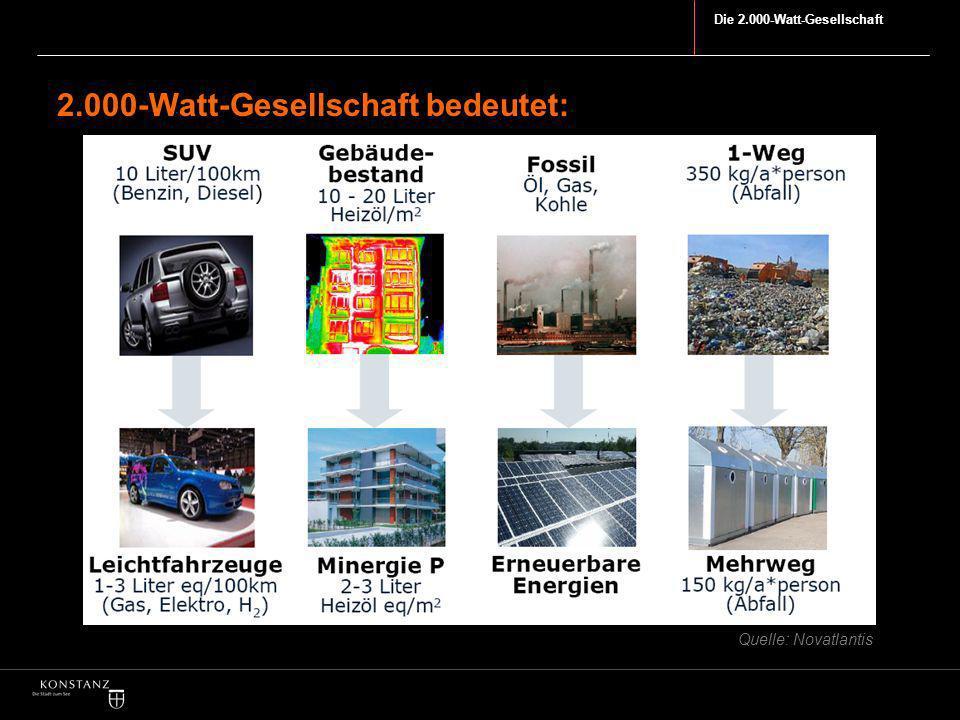 2.000-Watt-Gesellschaft bedeutet: