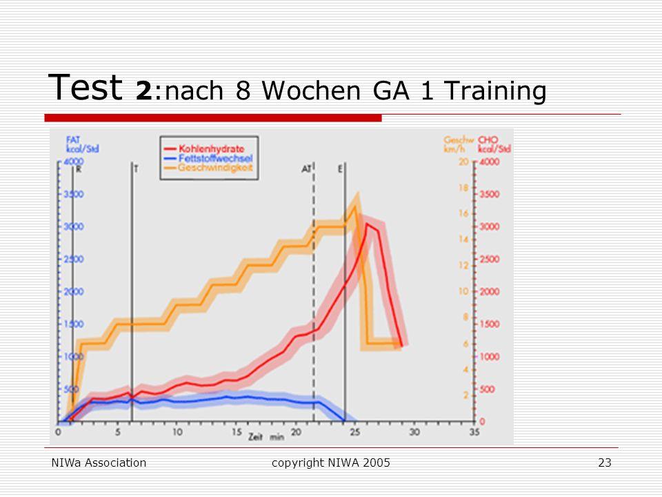 Test 2:nach 8 Wochen GA 1 Training