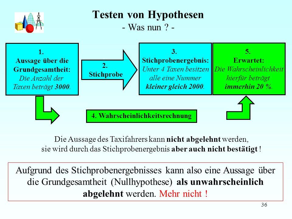 Testen von Hypothesen - Was nun -