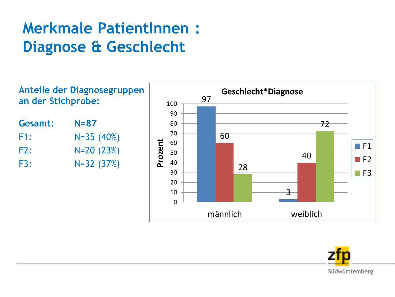 Merkmale PatientInnen : Diagnose & Geschlecht