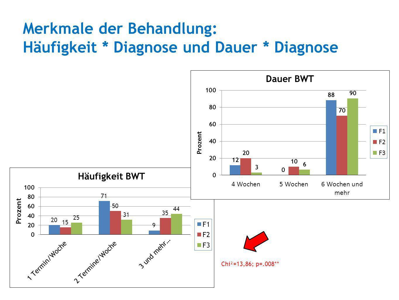 Merkmale der Behandlung: Häufigkeit * Diagnose und Dauer * Diagnose