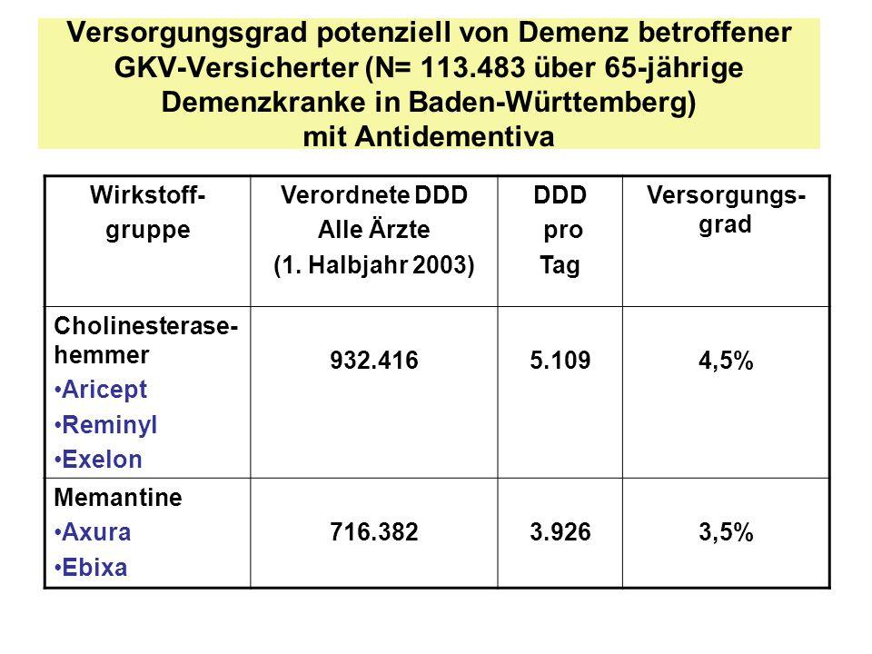 Versorgungsgrad potenziell von Demenz betroffener GKV-Versicherter (N= 113.483 über 65-jährige Demenzkranke in Baden-Württemberg) mit Antidementiva