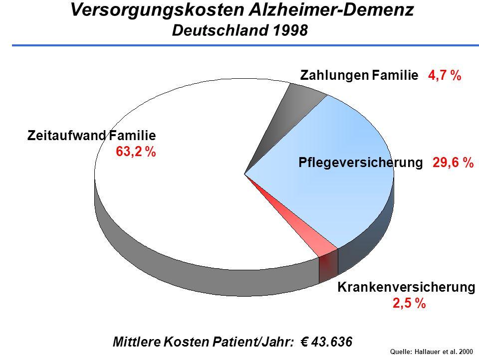 Versorgungskosten Alzheimer-Demenz Deutschland 1998