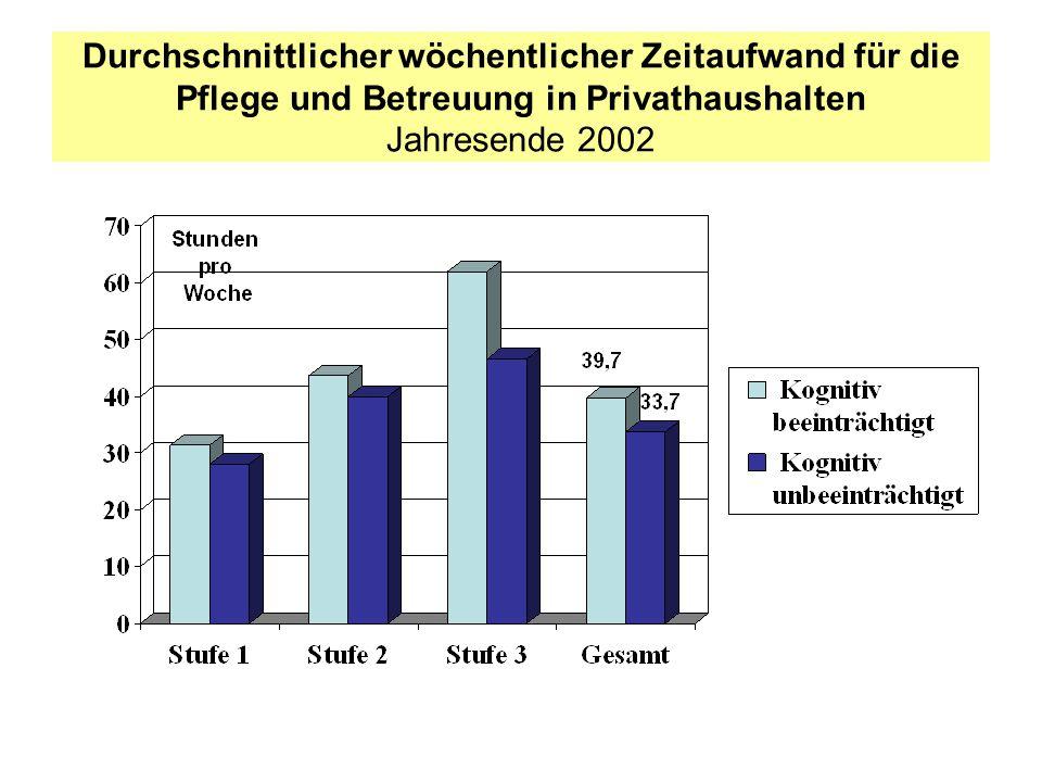 Durchschnittlicher wöchentlicher Zeitaufwand für die Pflege und Betreuung in Privathaushalten Jahresende 2002
