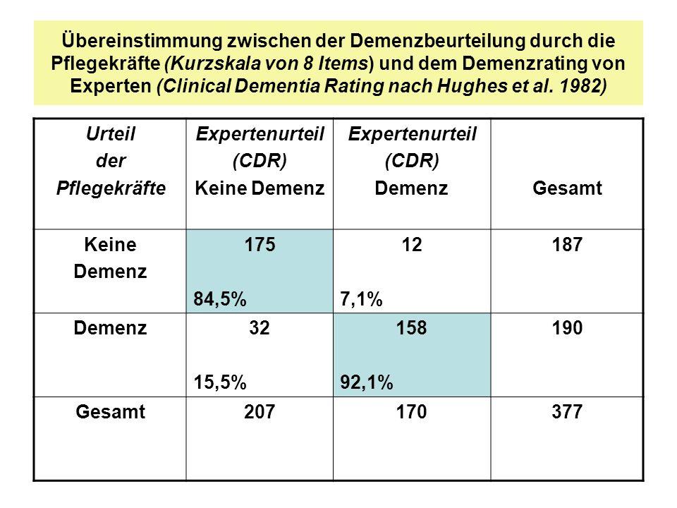 Übereinstimmung zwischen der Demenzbeurteilung durch die Pflegekräfte (Kurzskala von 8 Items) und dem Demenzrating von Experten (Clinical Dementia Rating nach Hughes et al. 1982)