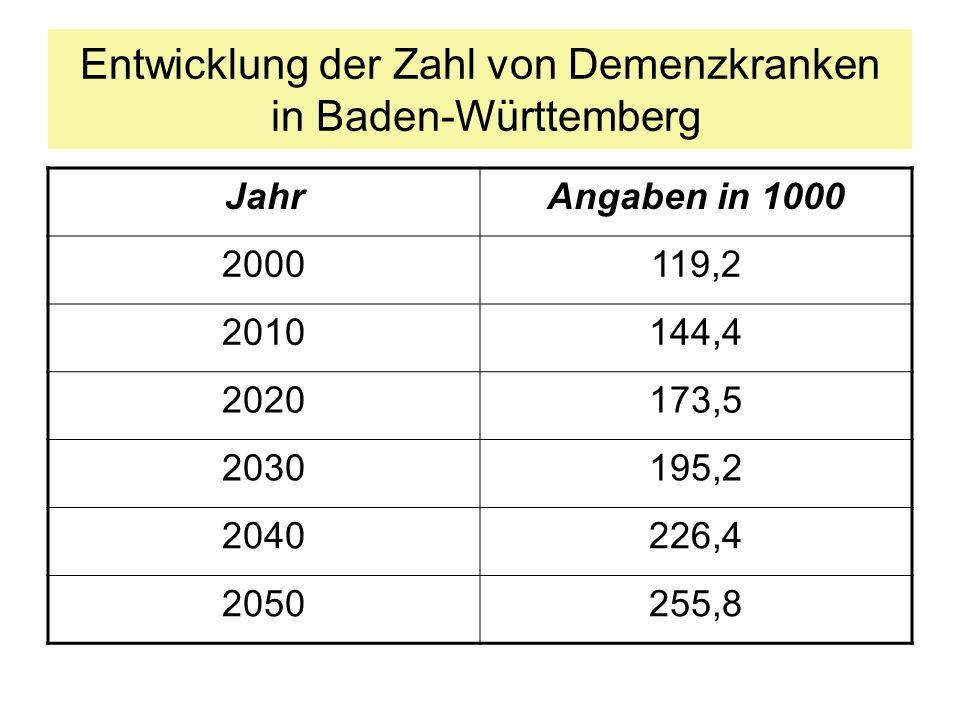 Entwicklung der Zahl von Demenzkranken in Baden-Württemberg